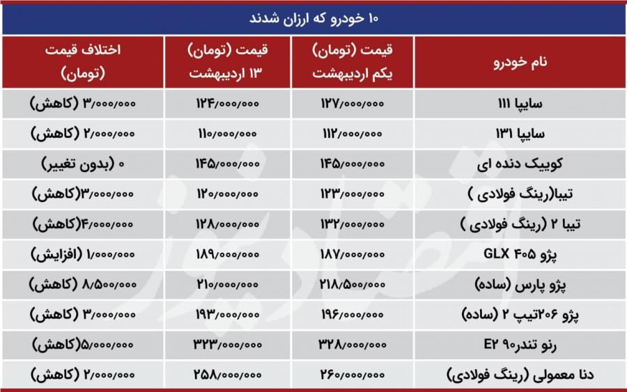 ۱٠ خودروی ایرانی ارزان شدند